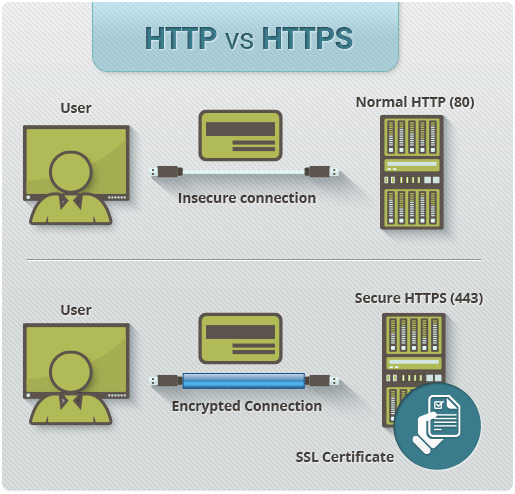DermEngine Secure HTTPS