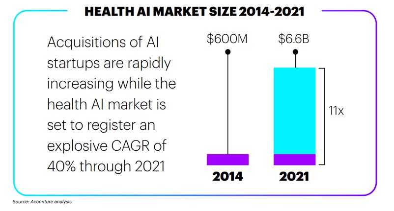 DermEngine : Healthcare artificial intelligence (AI) market size