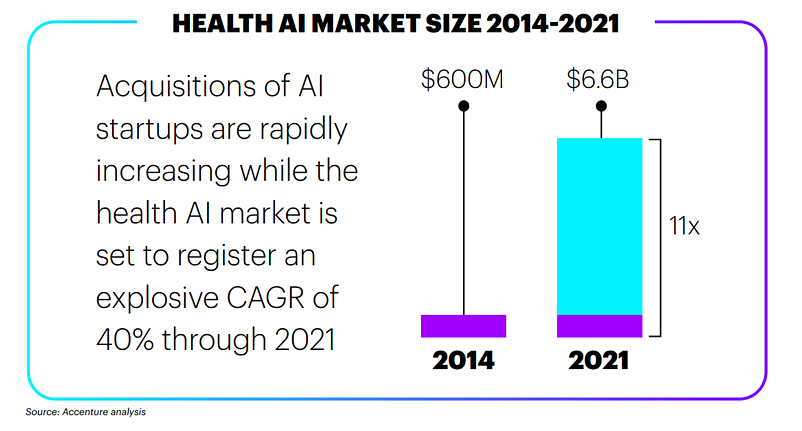 DermEngine : Healthcare artificial intelligence (AI) market size