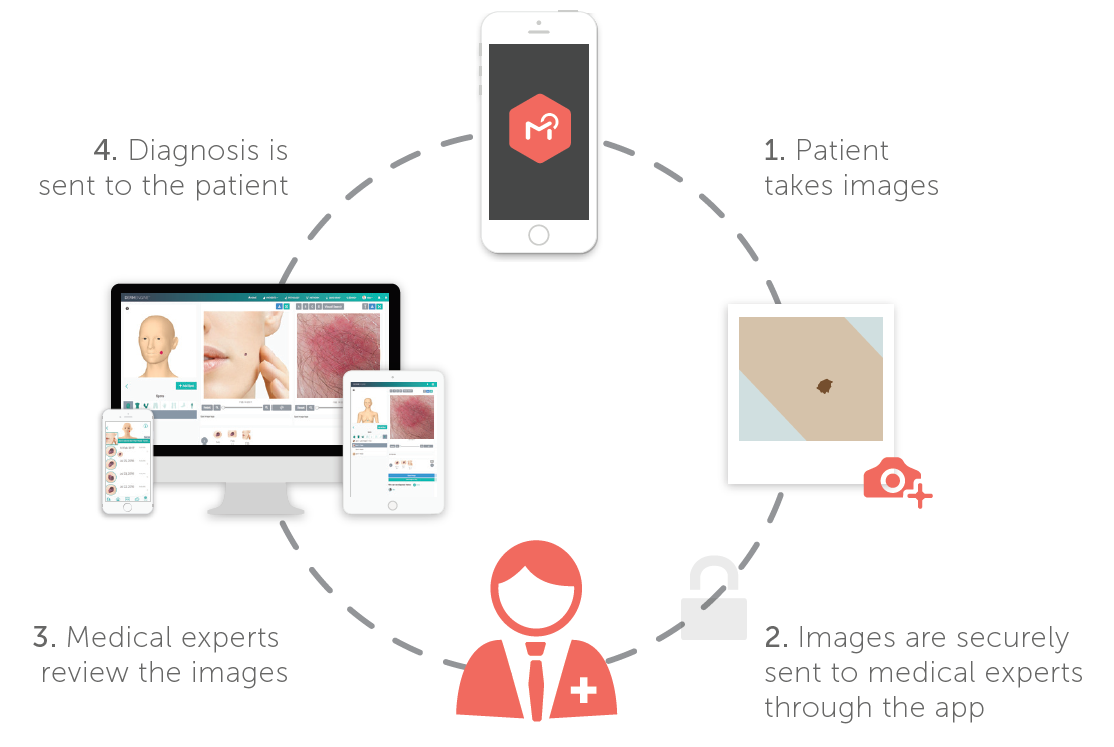 DermEngine Teledermatology Services Workflow