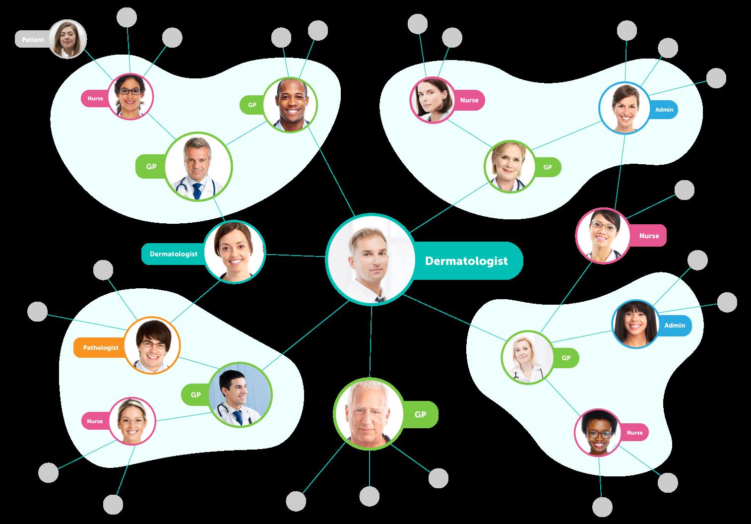 Intelligent Dermatology Software - Teledermatology Platform