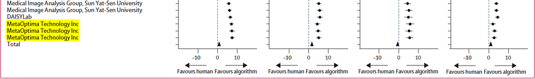 The three best performing algorithms in the study that surpassed human readers