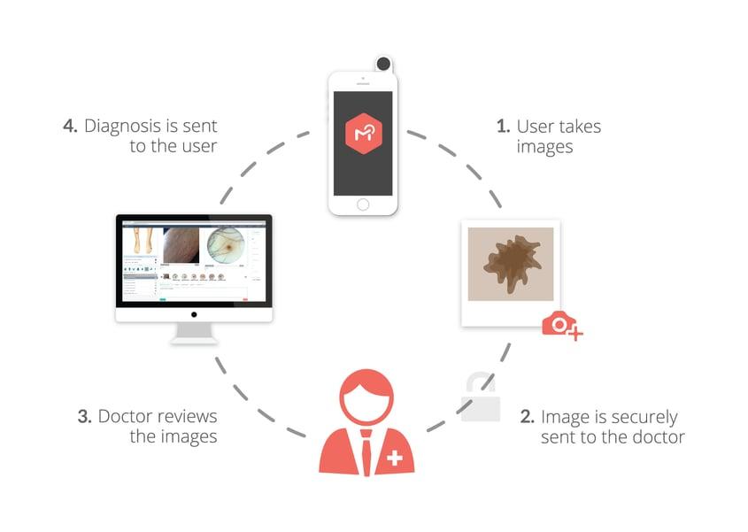 MoleScope Patient Cycle DermEngine - Intelligent Dermatology Software