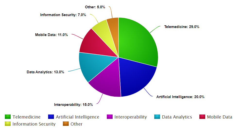 Teledermoscopy Software Statistics